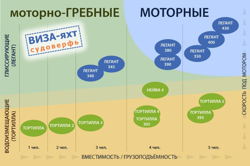 Сравнительный график всех моделей лодок Тортилла, Нейва и Легант